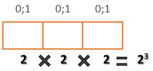 Комбинации двоичного числа