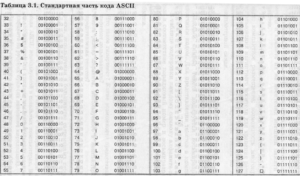 Таблица кодов символов ASCII