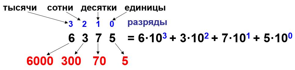 развернутая запись числа